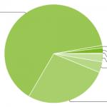 chart_androidos