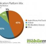 ApplicationPlatformMix