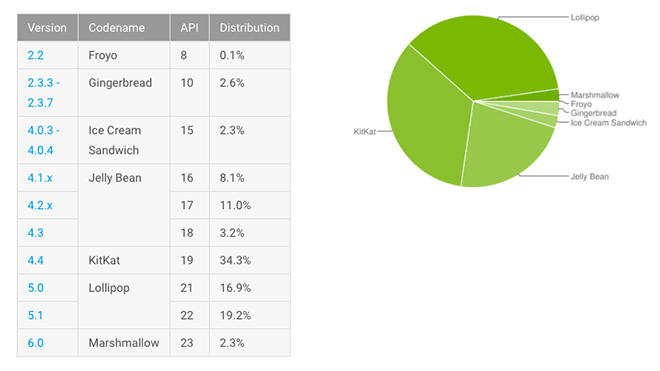 android-lollipop-pazar-payı